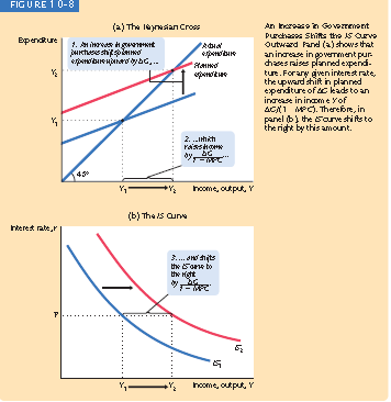 The LM curve and the Fiscal Policy When G or T changes the planned