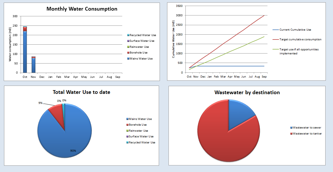Water Risk and the GWT Delivering