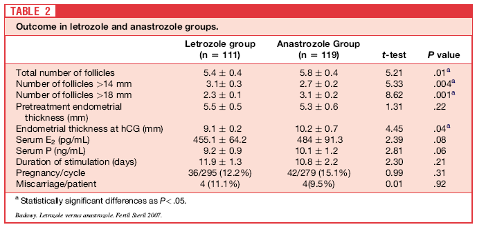 Anastrozole or Letrozole for Ovulation Induction in Clomiphene-Resistant Women with Polycystic Ovarian Syndrome: A Prospective Randomized Trial (Univ.