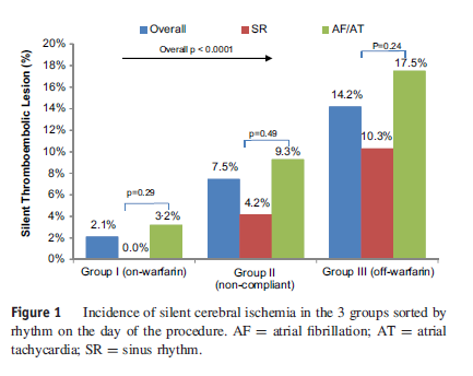 Does periprocedural anticoagulation management of atrial fibrillation affect the prevalence of silent thromboembolic lesion detected by diffusion cerebral magnetic resonance imaging in