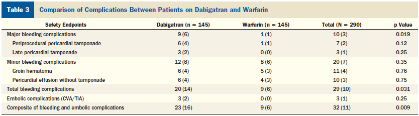 CONCLUSIONS In patients undergoing AF ablation, periprocedural dabigatran use significantly