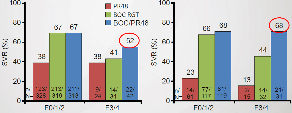 Subgroup Analysis of SPRINT-2 Subgroup Analysis of RESPOND-2 1. Boceprevir [package insert]. May 2011. 2. Ghany MG, et al.