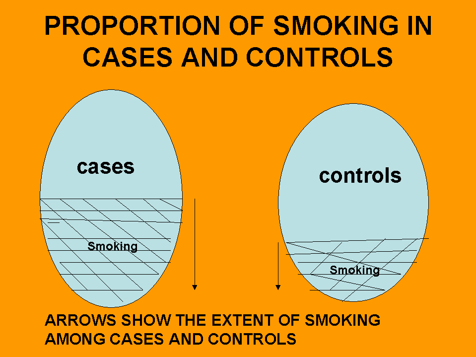 PROPORTION OF SMOKING IN CASES AND CONTROLS cases controls Smoking Smoking ARROWS