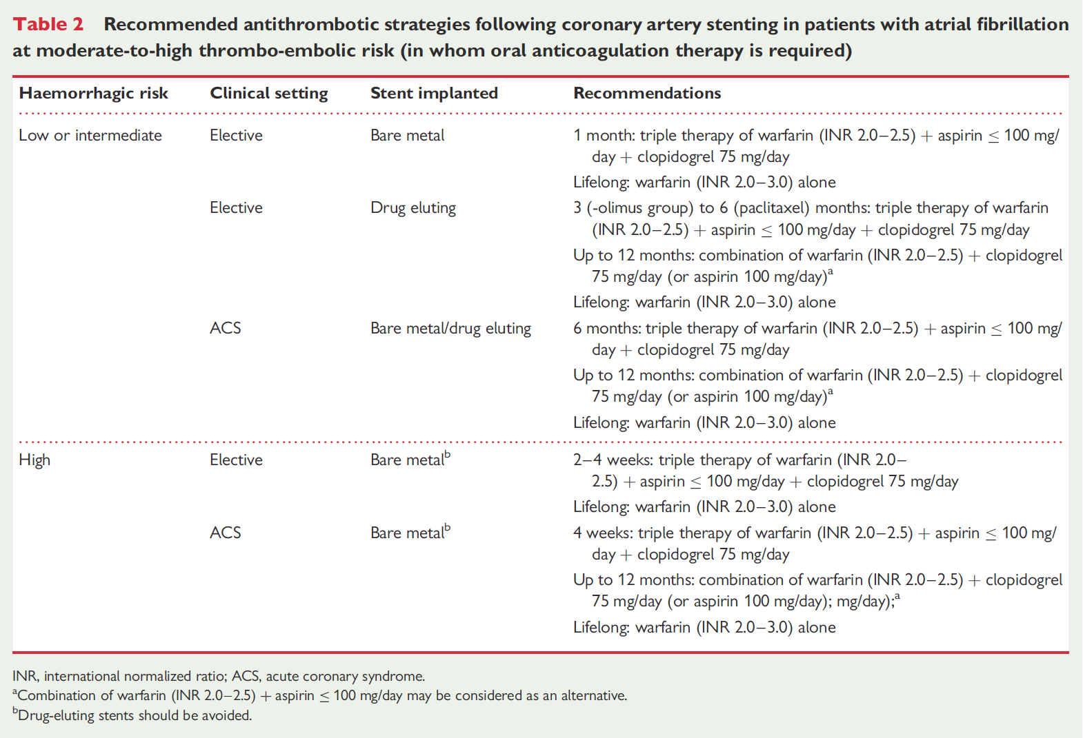 Antithrombotic management of atrial fibrillation patients presenting with acute coronary syndrome and/or undergoing coronary stenting: executive summary a Consensus Document of the European Society
