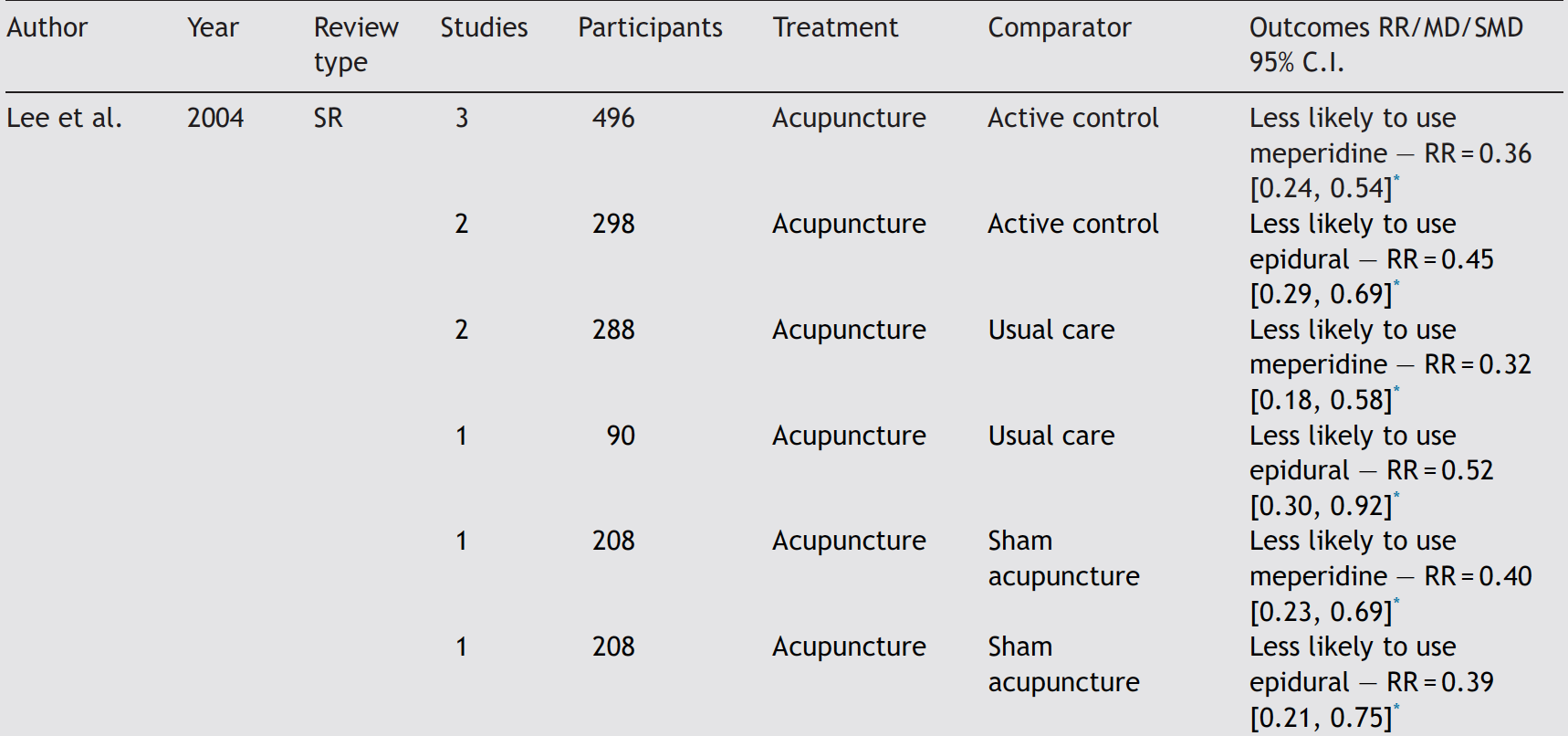 11-Acupuncture or acupressure for pain management in labour.