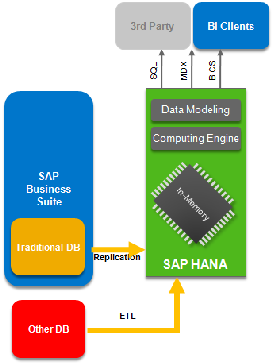 rapiddeployment solution for operational reporting with SAP HANA Sales and