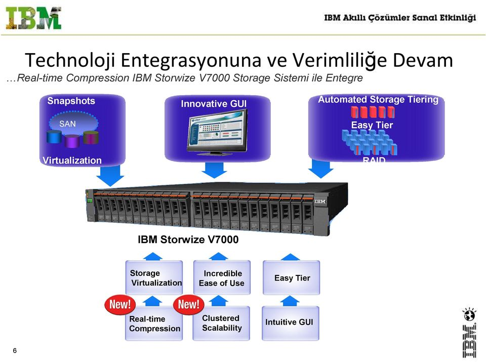 Tiering Easy Tier Virtualization RAID IBM Storwize V7000 Storage Virtualization