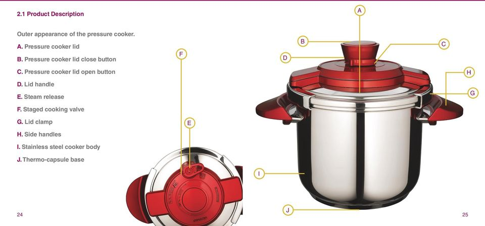 Pressure cooker lid open button D. Lid handle E. Steam release H G F.