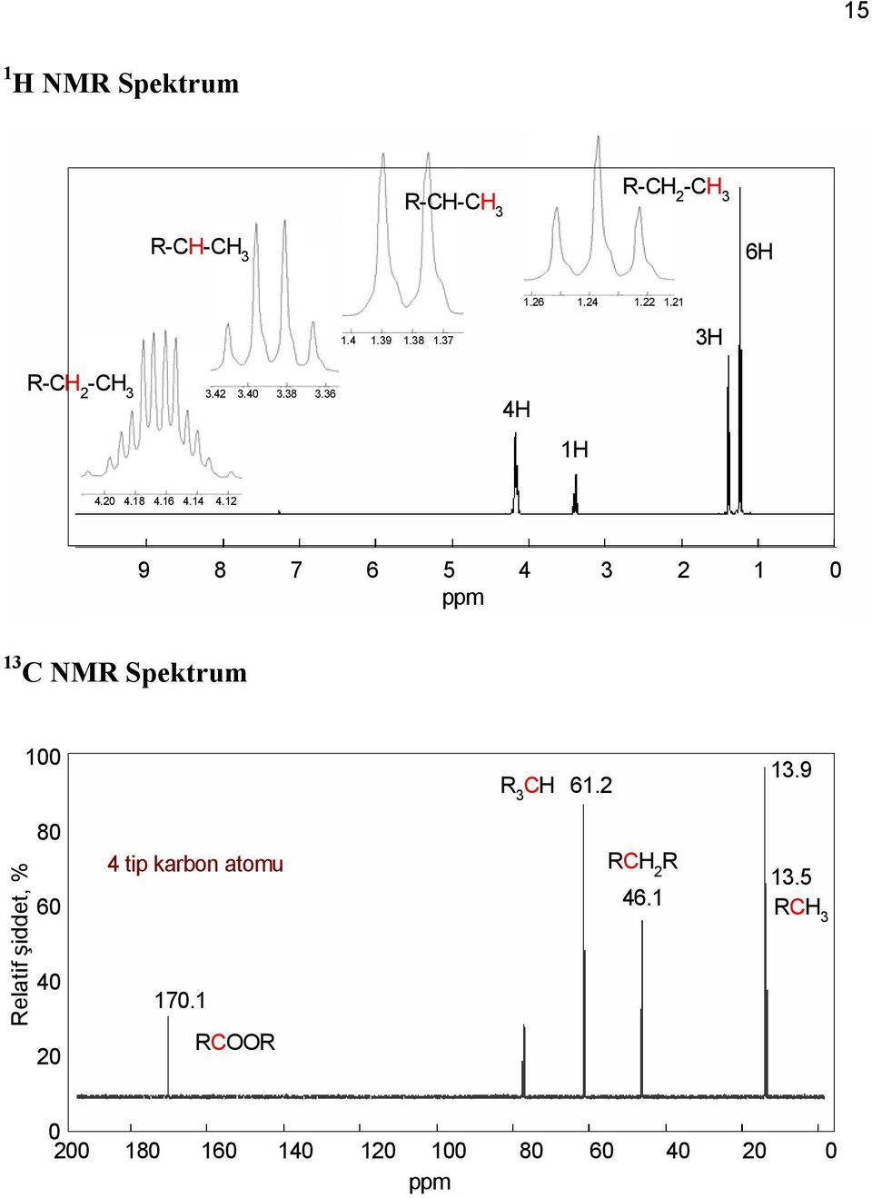 12 9 8 7 6 5 4 3 2 1 ppm 13 NMR Spektrum 1 R H 3 61.2 13.