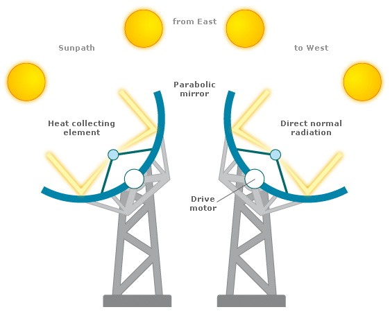 9. Heat engine for CSP The CSP systems rely on thermodynamic cycles to produce useful work using the heat stored in the working fluid.