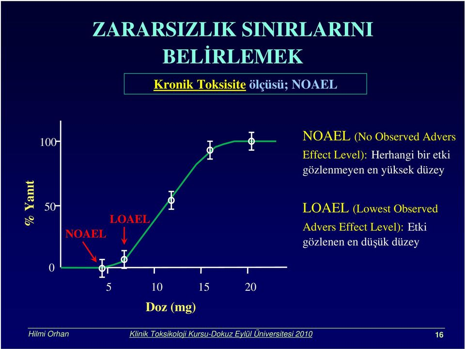 50 NOAEL LOAEL LOAEL (Lowest Observed Advers Effect Level): Etki gözlenen en düşük