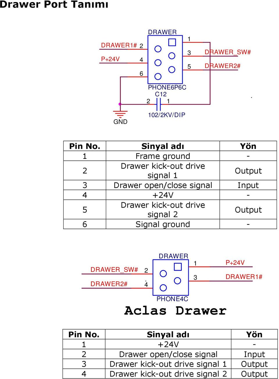 Sinyal adı Yön 1 Frame ground - 2 Drawer kick-out drive signal 1 Output 3 Drawer open/close signal Input 4 +24V - 5 Drawer kick-out