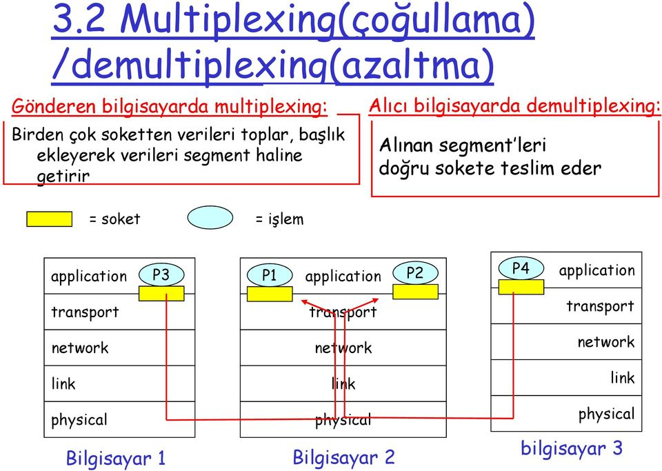 segment leri doğru sokete teslim eder = soket = işlem application P3 P1 P1 application P2 P4 application