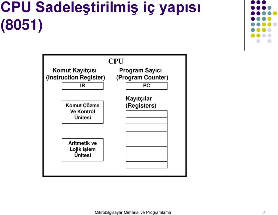 Program Sayıcı (Program Counter) PC Kayıtçılar (Registers)