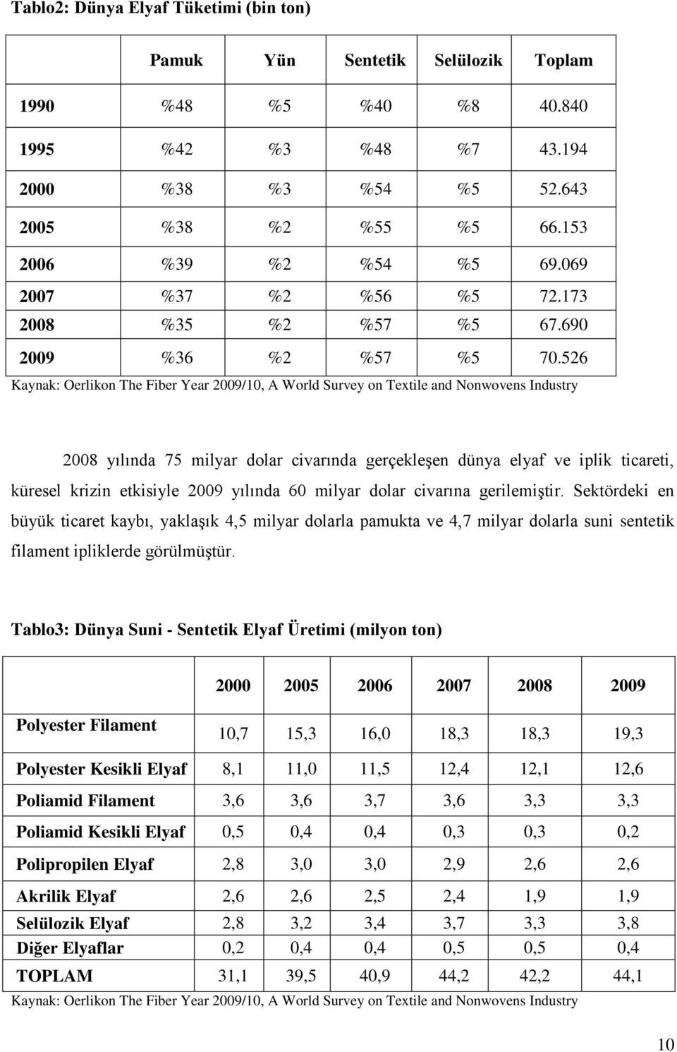 526 Kaynak: Oerlikon The Fiber Year 2009/10, A World Survey on Textile and Nonwovens Industry 2008 yılında 75 milyar dolar civarında gerçekleşen dünya elyaf ve iplik ticareti, küresel krizin