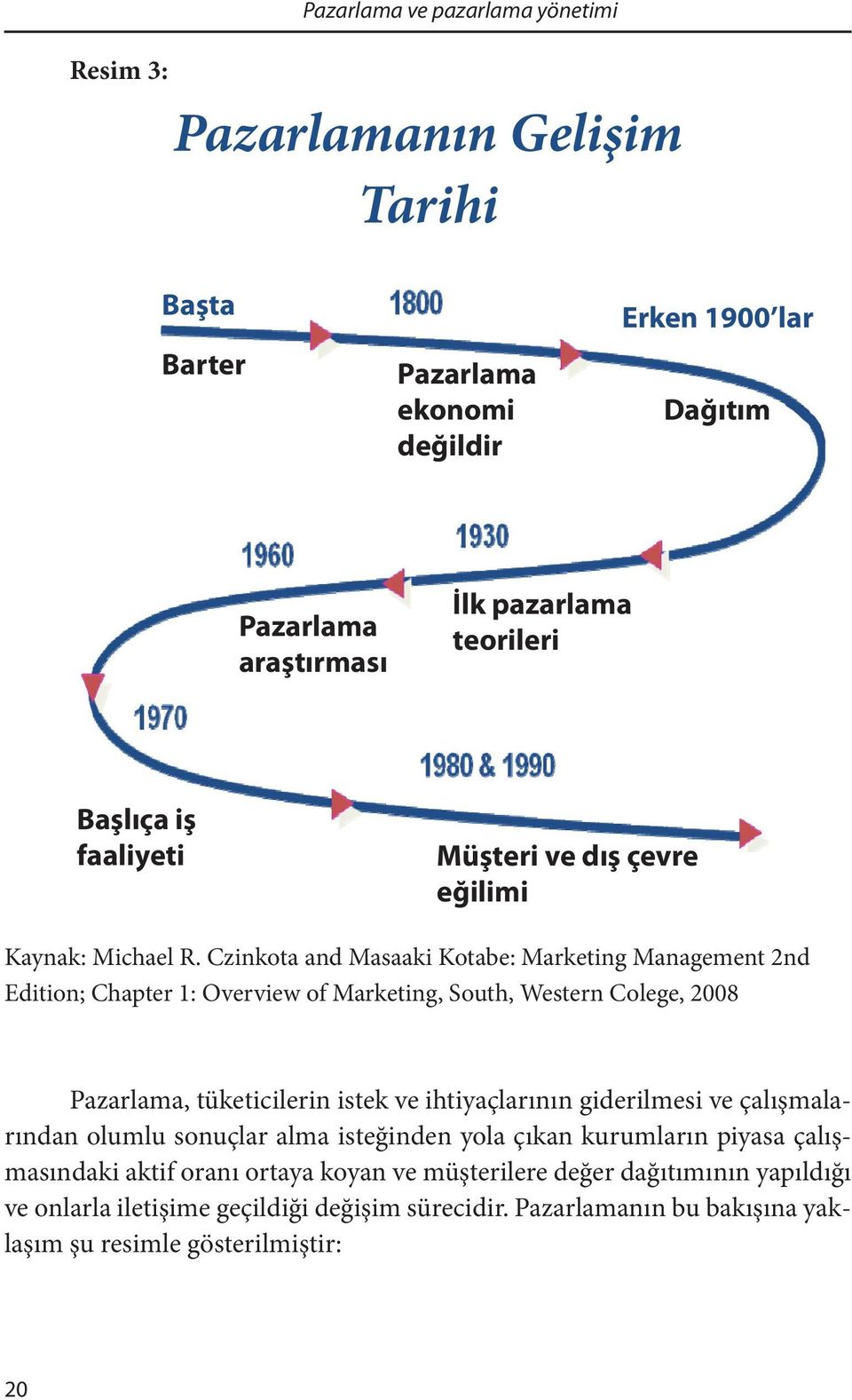 Czinkota and Masaaki Kotabe: Marketing Management 2nd Edition; Chapter 1: Overview of Marketing, South, Western Colege, 2008 Pazarlama, tüketicilerin istek ve