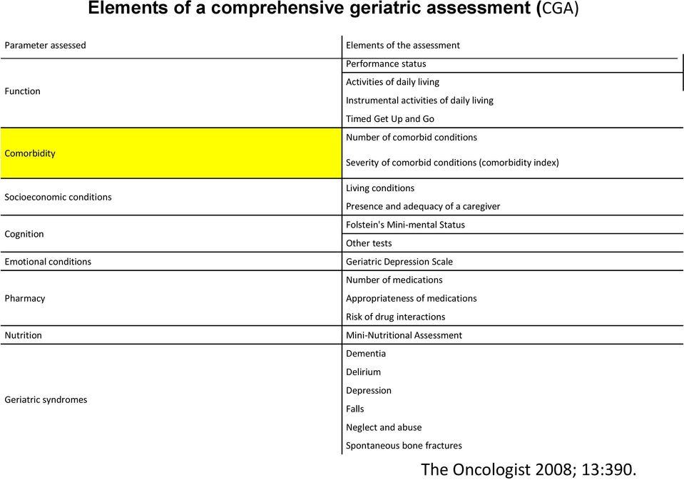 comorbid conditions (comorbidity index) Living conditions Presence and adequacy of a caregiver Folstein's Mini-mental Status Other tests Geriatric Depression Scale Number of medications