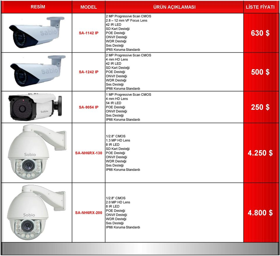 Kart Desteği WDR Desteği 1 MP Progressive Scan CMOS 4 mm HD Lens 54 IR LED 630 $ 500 $ 250 $ SA-NH6RX-130 1/2.