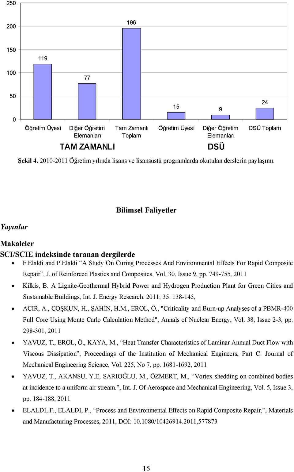 Elaldi A Study On Curing Processes And Environmental Effects For Rapid Composite Repair, J. of Reinforced Plastics and Composites, Vol. 30, Issue 9, pp. 749-755, 2011 Kilkis, B.