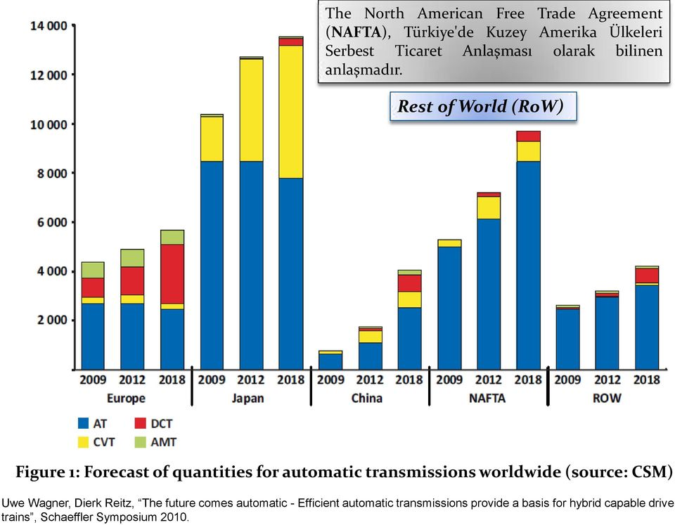 Rest of World (RoW) Figure 1: Forecast of quantities for automatic transmissions worldwide (source:
