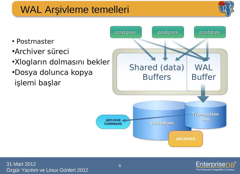 başlar postgres postgres Shared (data) Buffers postgres