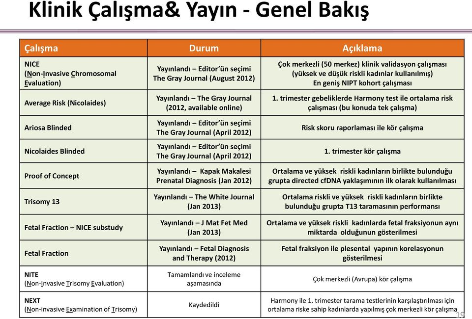 Journal (2012, available online) Yayınlandı Editor ün seçimi The Gray Journal (April 2012) Yayınlandı Editor ün seçimi The Gray Journal (April 2012) Yayınlandı Kapak Makalesi Prenatal Diagnosis (Jan