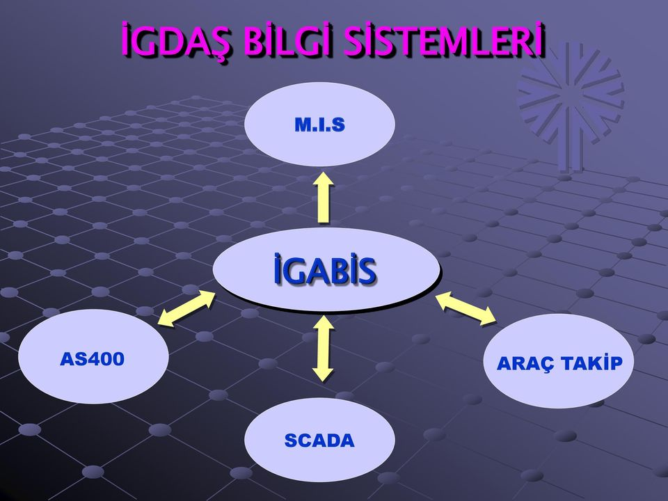 S İGABİS AS400