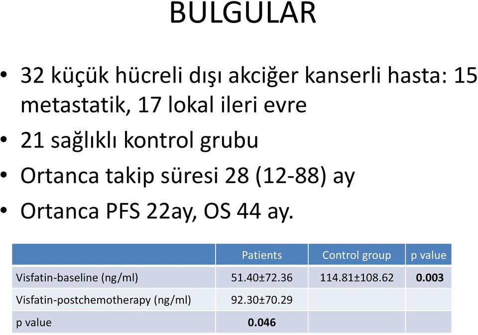 PFS 22ay, OS 44 ay. Patients Control group p value Visfatin-baseline (ng/ml) 51.