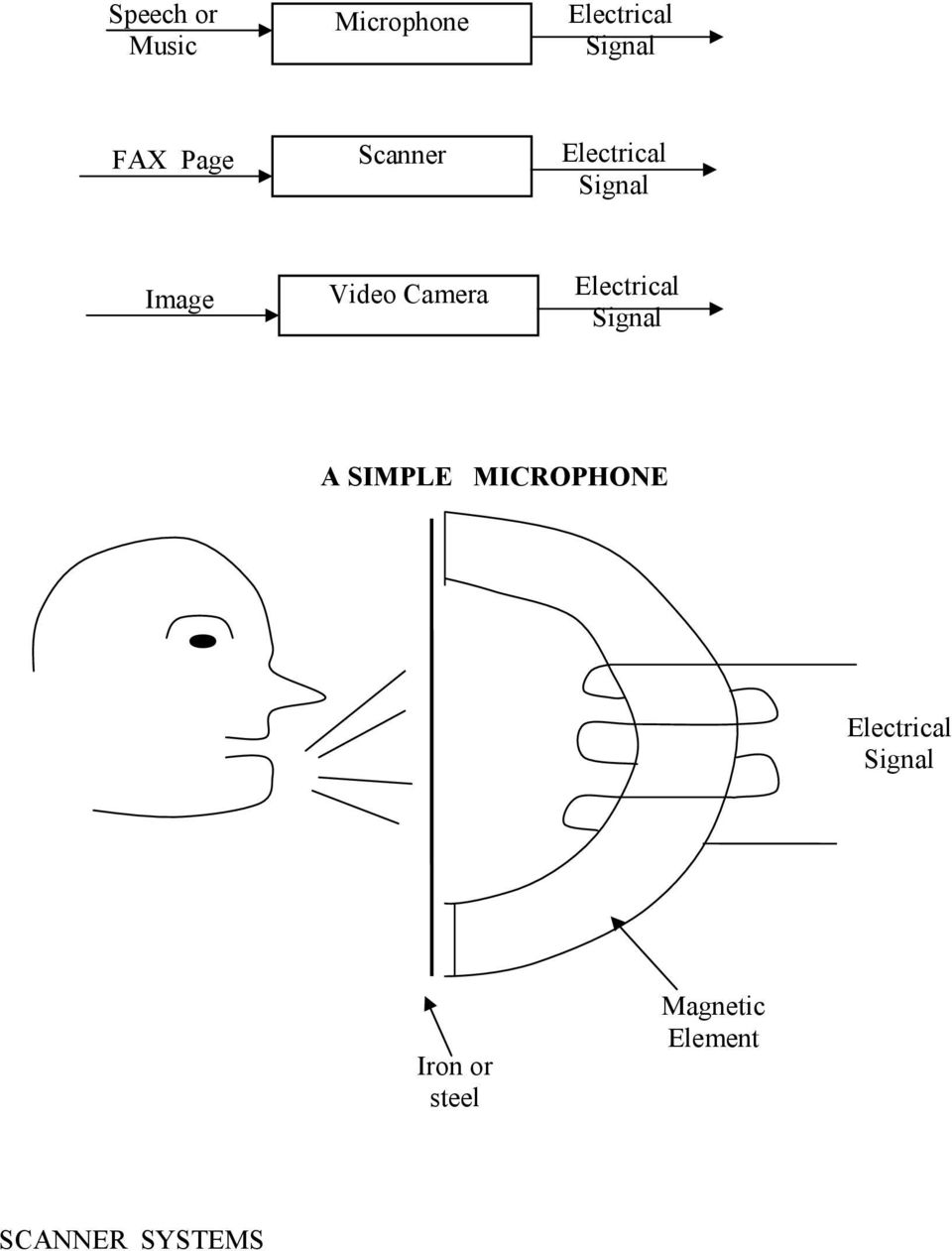 Electrical Signal A SIMPLE MICROPHONE Electrical