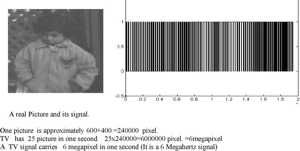 TV has 25 picture in one second 25x240000=6000000 pixel.