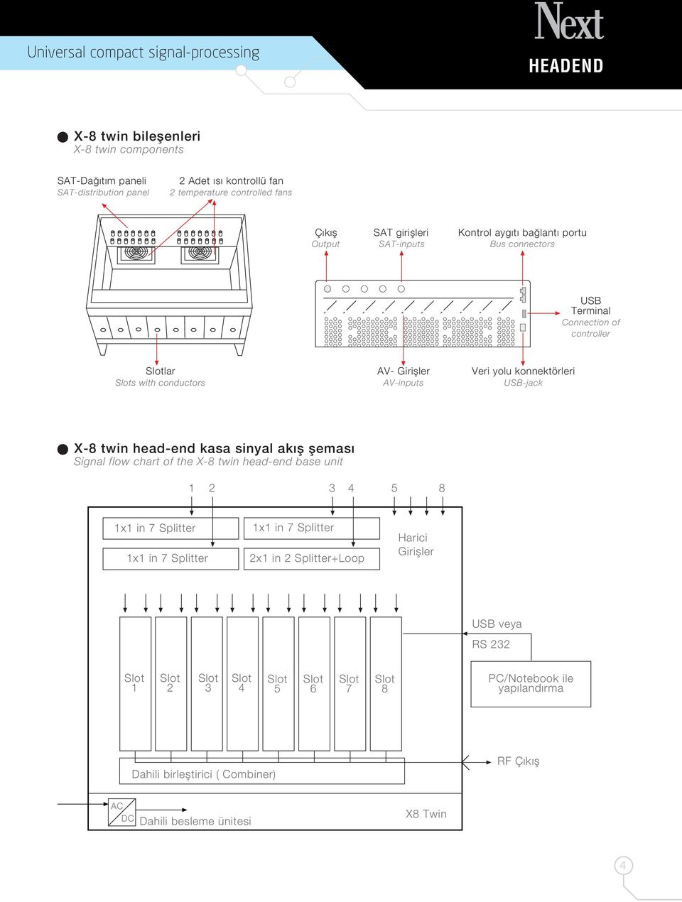 USB-jack X-8 twin head-end kasa sinyal ak fl flemas Signal flow chart of the X-8 twin head-end base unit 1 2 3 4 5 8 1x1 in 7 Splitter 1x1 in 7 Splitter 1x1 in 7 Splitter 2x1 in 2