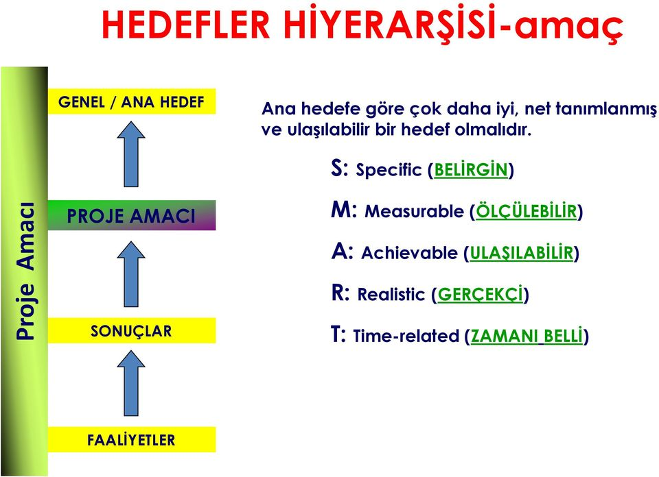S: Specific (BELİRGİN) PROJE AMACI M: Measurable (ÖLÇÜLEBİLİR) A: Achievable
