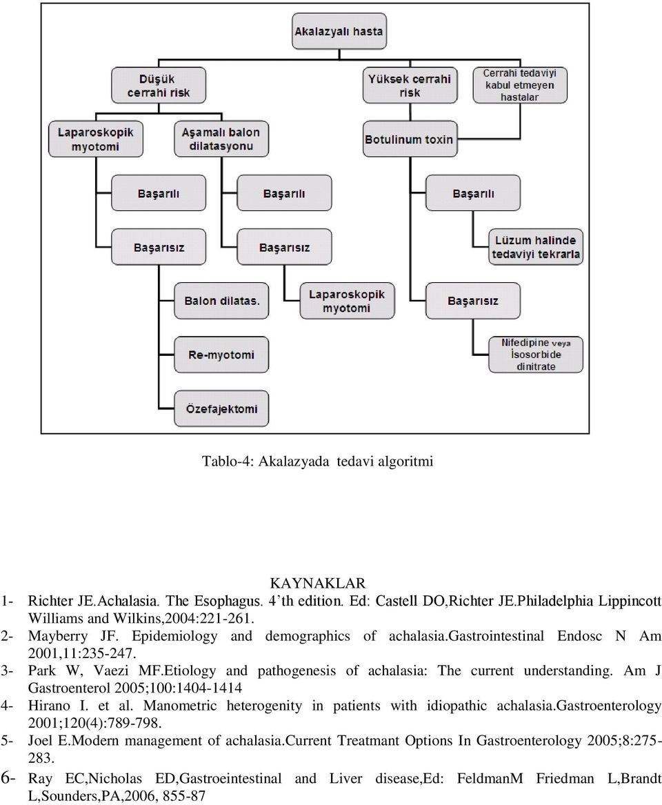 Etiology and pathogenesis of achalasia: The current understanding. Am J Gastroenterol 2005;100:1404-1414 4- Hirano I. et al. Manometric heterogenity in patients with idiopathic achalasia.