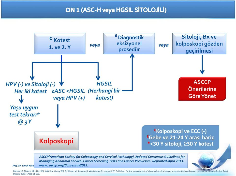 asccp cervical cancer screening guidelines pdf