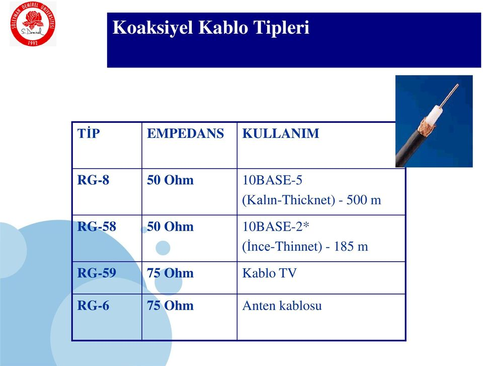 RG-58 50 Ohm 10BASE-2* (İnce-Thinnet) - 185 m