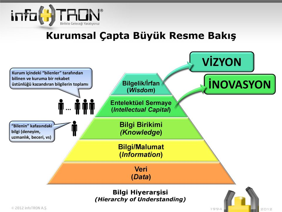 .. Bilgelik/İrfan (Wisdom) Entelektüel Sermaye (Intellectual Capital) Bilgi Birikimi (Knowledge)