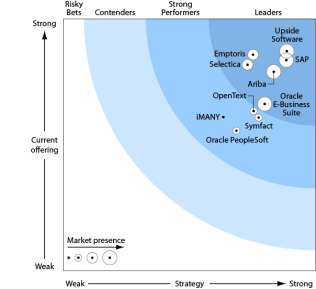 SAP is the leader in The Procurement Market SAP a Leader in Forrester Wave :