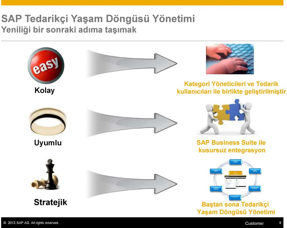 kusursuz entegrasyon Supplier Registration Supplier Phase Out Supplier Qualification Supplier Performance Management