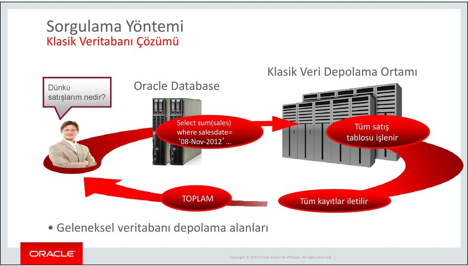 Oracle Database Klasik Veri Depolama Ortamı Select sum(sales)