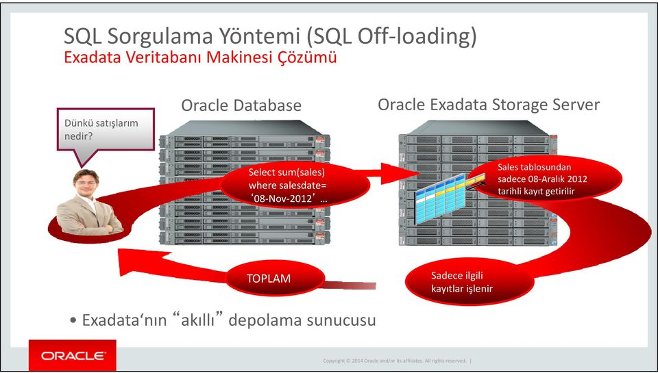 Oracle Database Oracle Exadata Storage Server Select sum(sales) where salesdate=