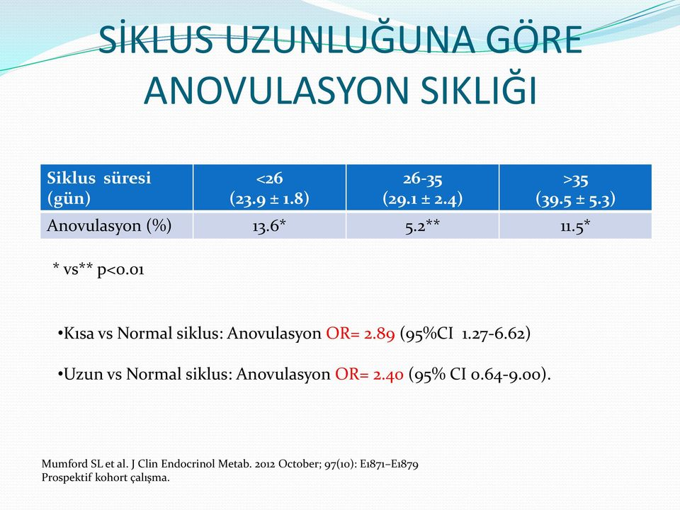 01 Kısa vs Normal siklus: Anovulasyon OR= 2.89 (95%CI 1.27-6.