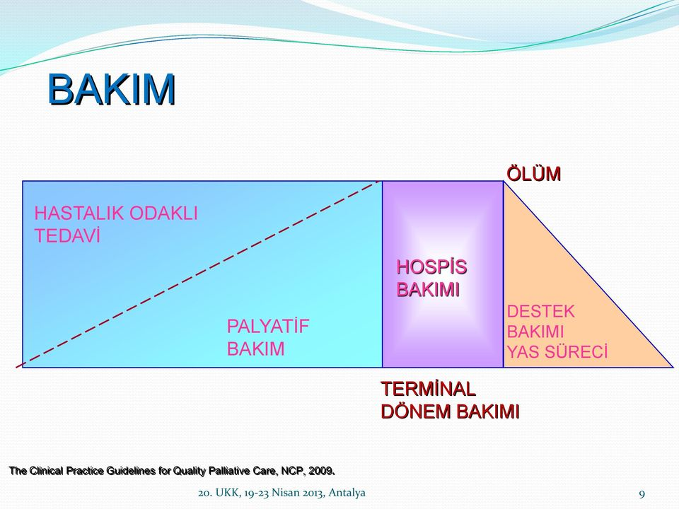 BAKIMI The Clinical Practice Guidelines for Quality