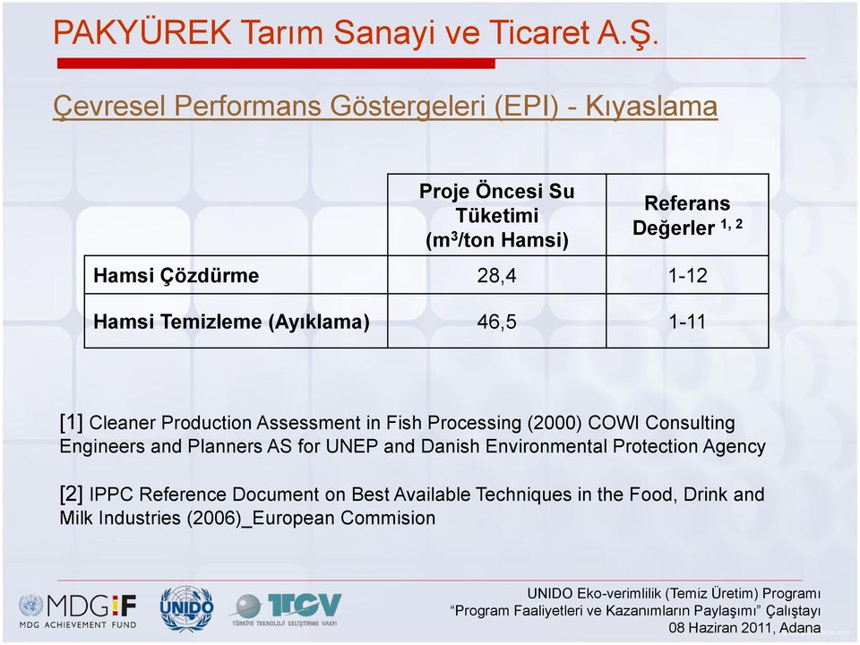 Çözdürme 28,4 1-12 Hamsi Temizleme (Ayıklama) 46,5 1-11 [1] Cleaner Production Assessment in Fish Processing (2000) COWI