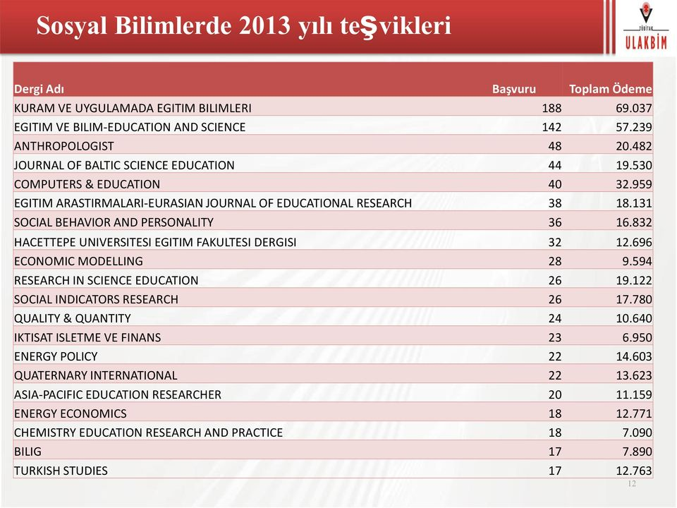 832 HACETTEPE UNIVERSITESI EGITIM FAKULTESI DERGISI 32 12.696 ECONOMIC MODELLING 28 9.594 RESEARCH IN SCIENCE EDUCATION 26 19.122 SOCIAL INDICATORS RESEARCH 26 17.780 QUALITY & QUANTITY 24 10.