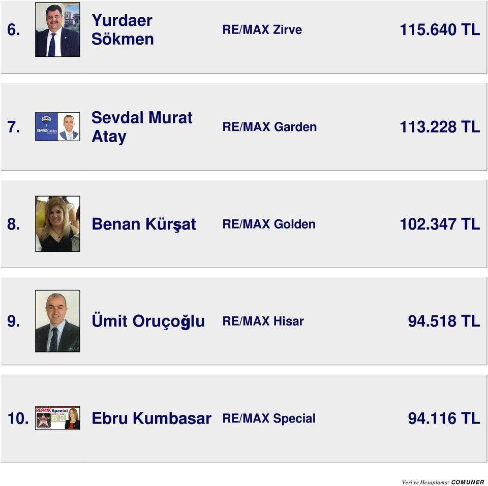 Benan Kürşat RE/MAX Golden 102.347 TL 9.