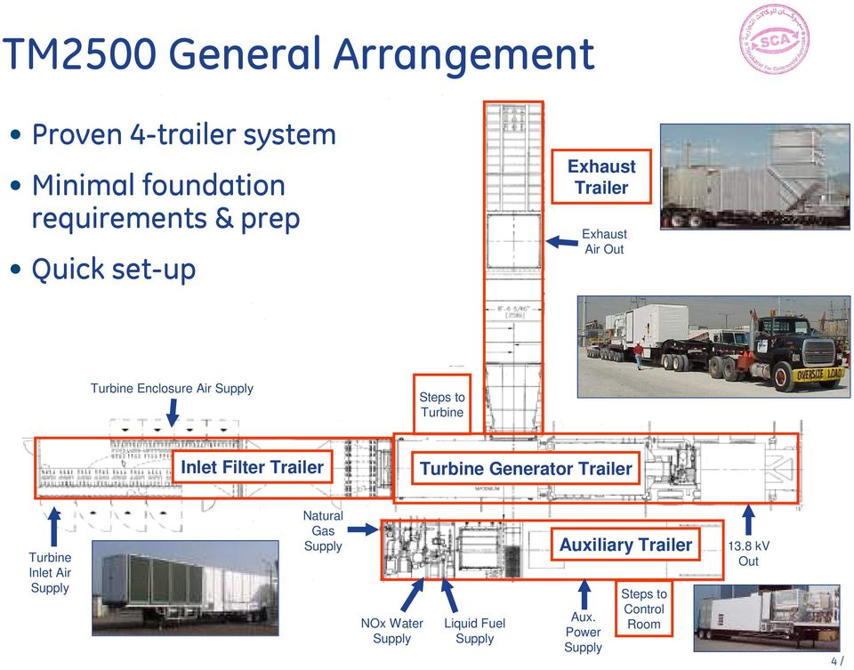 Filter Trailer Turbine Generator Trailer Turbine Inlet Air Supply Natural Gas Supply NOx Water