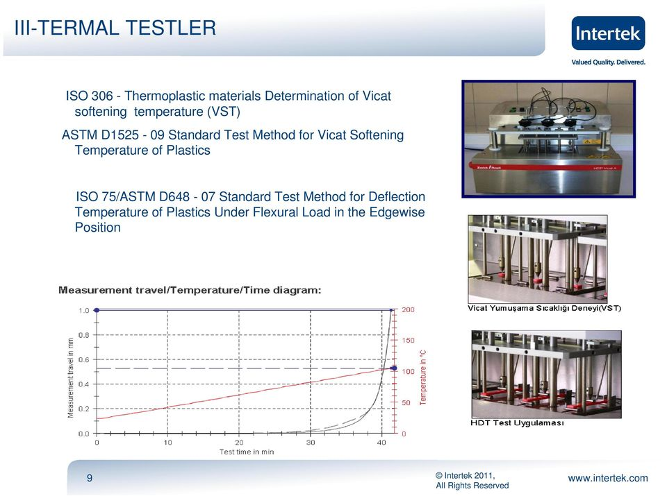 Softening Temperature of Plastics ISO 75/ASTM D648-07 Standard Test Method for