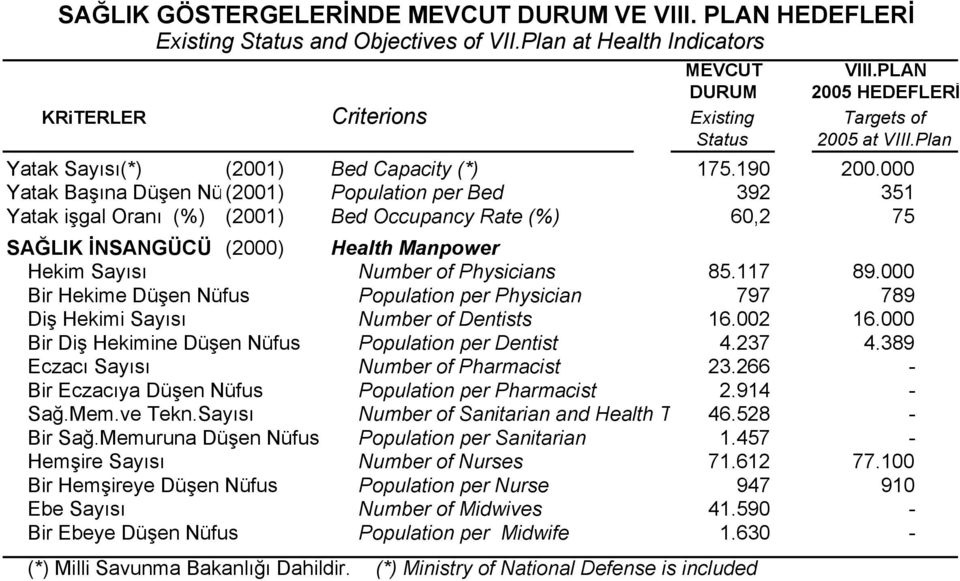 000 Yatak Başına Düşen Nü (2001) Population per Bed 392 351 Yatak işgal Oranı (%) (2001) Bed Occupancy Rate (%) 60,2 75 SAĞLIK İNSANGÜCÜ (2000) Health Manpower Hekim Sayısı Number of Physicians 85.