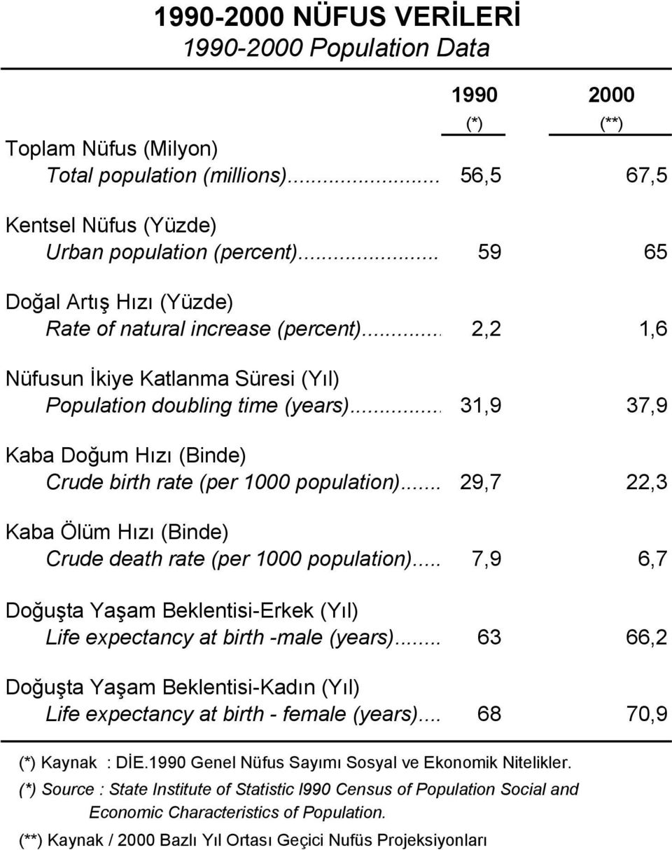 .. 31,9 37,9 Kaba Doğum Hızı (Binde) Crude birth rate (per 1000 population)... 29,7 22,3 Kaba Ölüm Hızı (Binde) Crude death rate (per 1000 population).