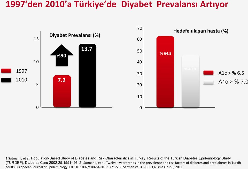 Results of the Turkish Diabetes Epidemiology Study (TURDEP). Diabetes Care 2002;25:1551 56. 2. Satman İ, et al.